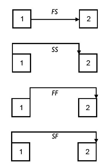 Four types of precedence relations between activities 1 and 2